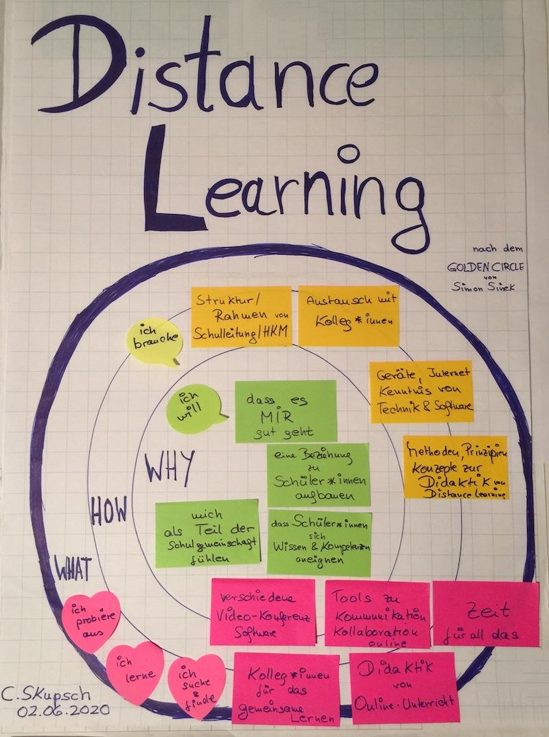 Der Golden Circle zum Distance Learning
